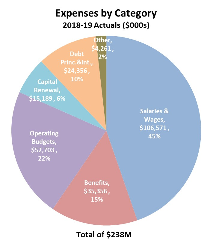 Expense Categories FY19